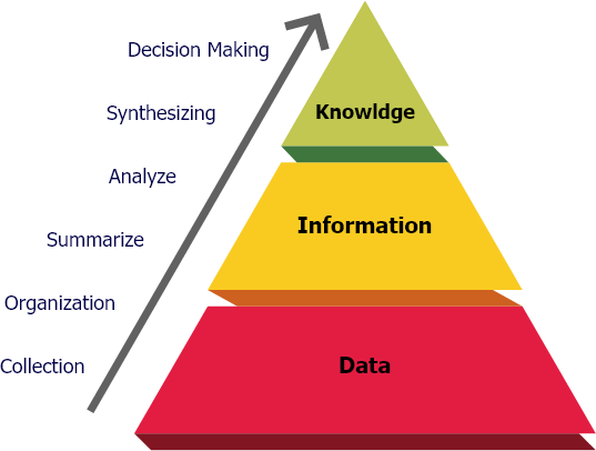 process-of-knowledge-management