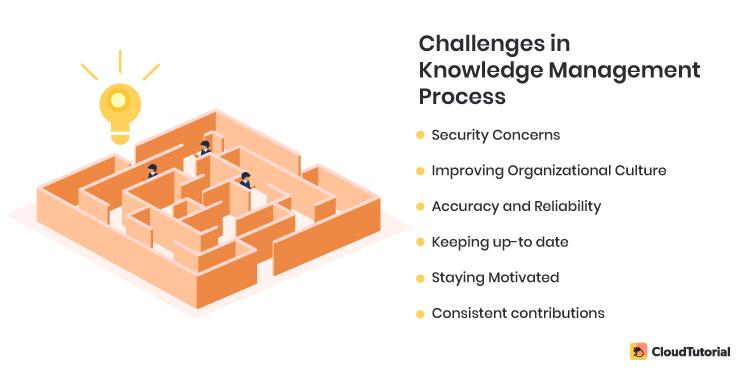 Knowledge Management Challenges