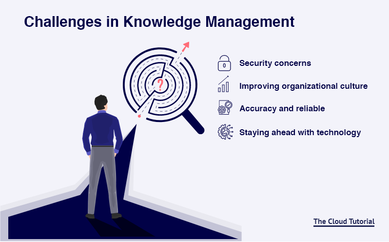 Challenges in Knowledge Management Processes