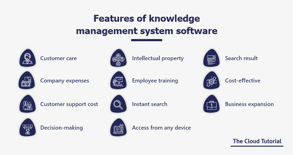 Features of Knowledge Management System