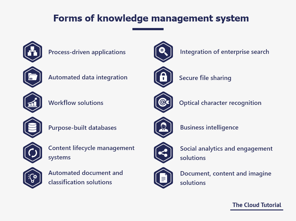Forms of Knowledge Management Systems