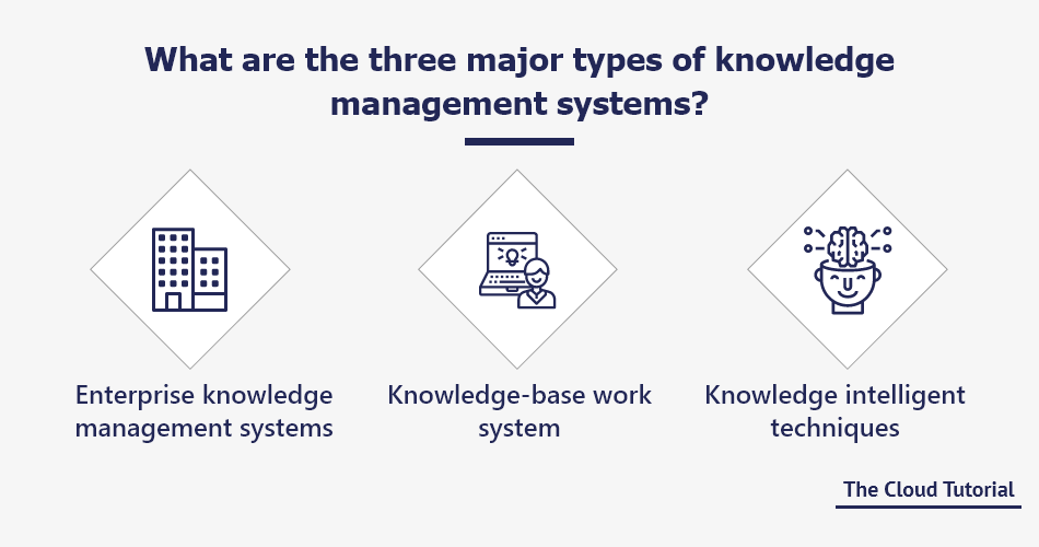 what-are-three-major-types-of-knowledge-management-systems