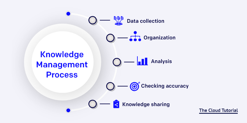knowledge-management-process