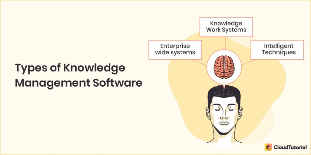 Knowledge Management Types
