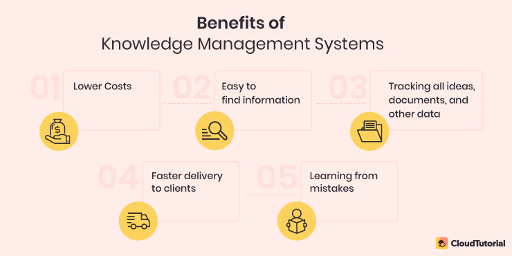 Benefits of Knowledge Management System