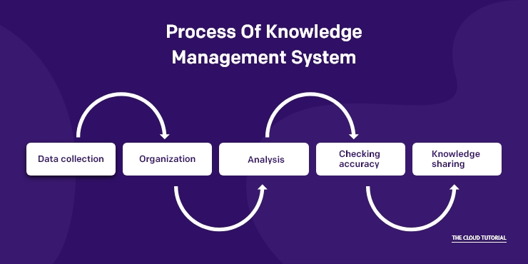 Knowledge Management System Process