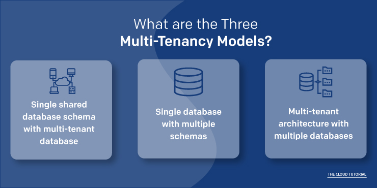 Multi-Tenancy Models