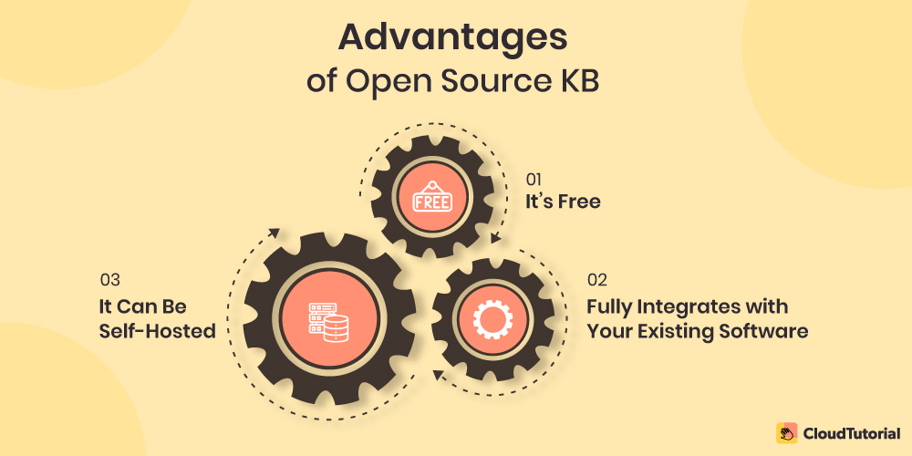 Advantages of using Open Source Software
