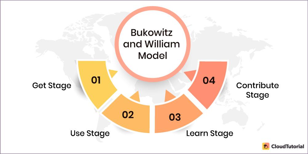 Bukowitz and William Model