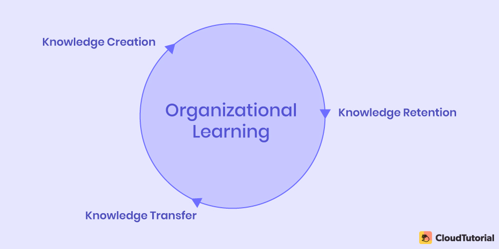 What is Organizational Learning