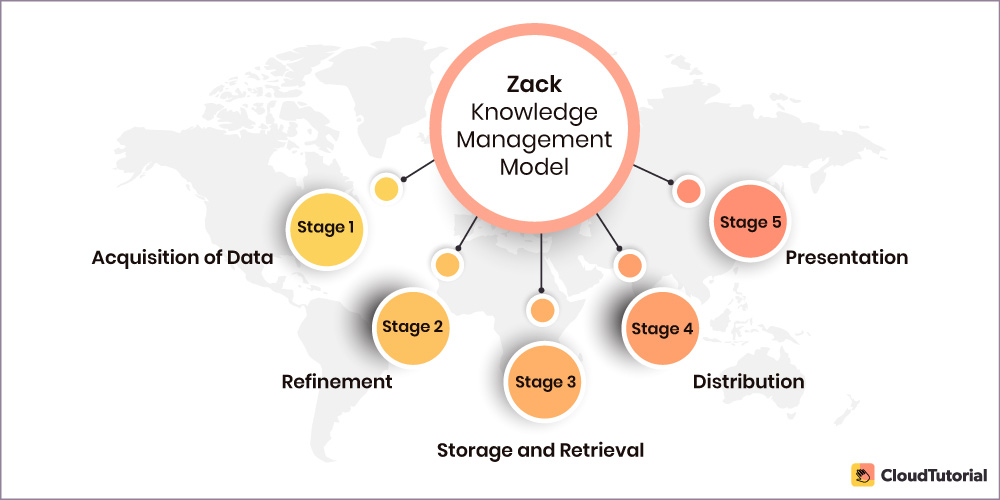 ZACK Knowledge Management