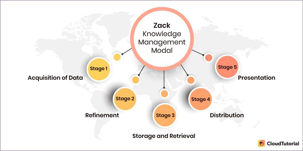 ZACK Knowledge Management