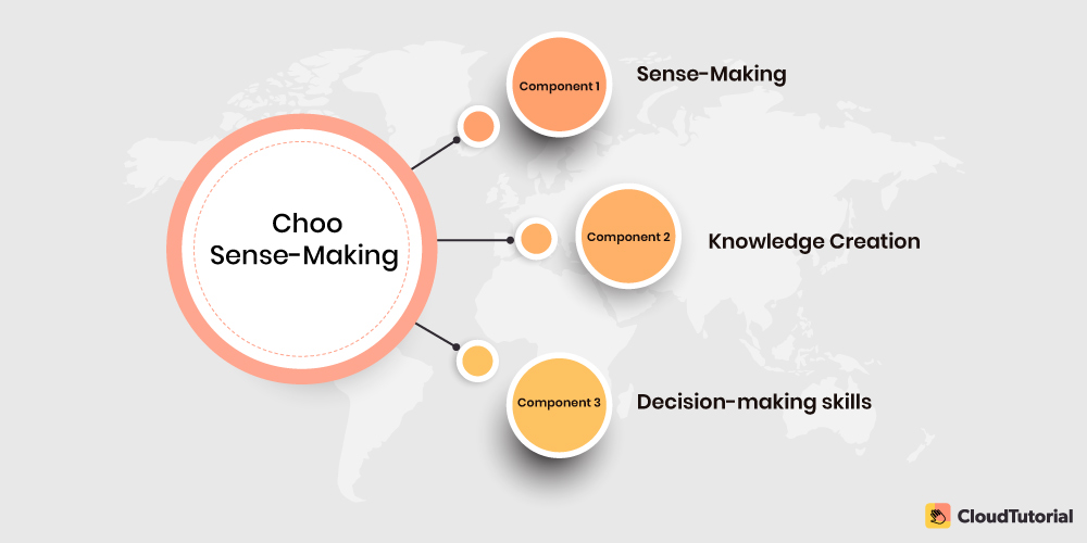 Choo Sense-Making KM model
