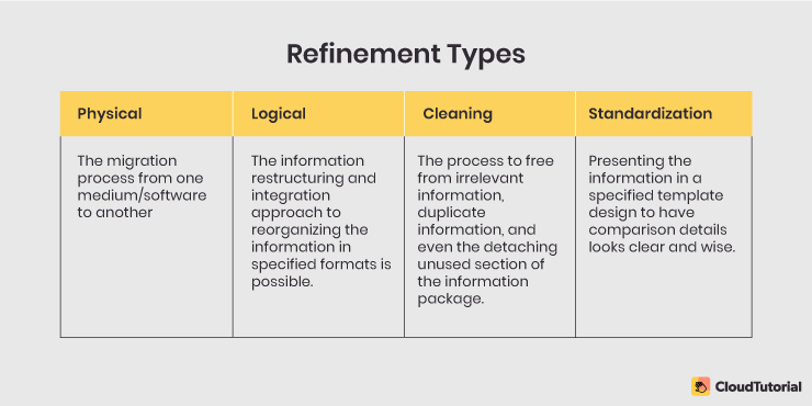multiple refinement types