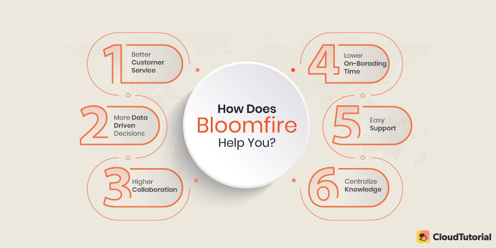 Bloomfire: Best used for