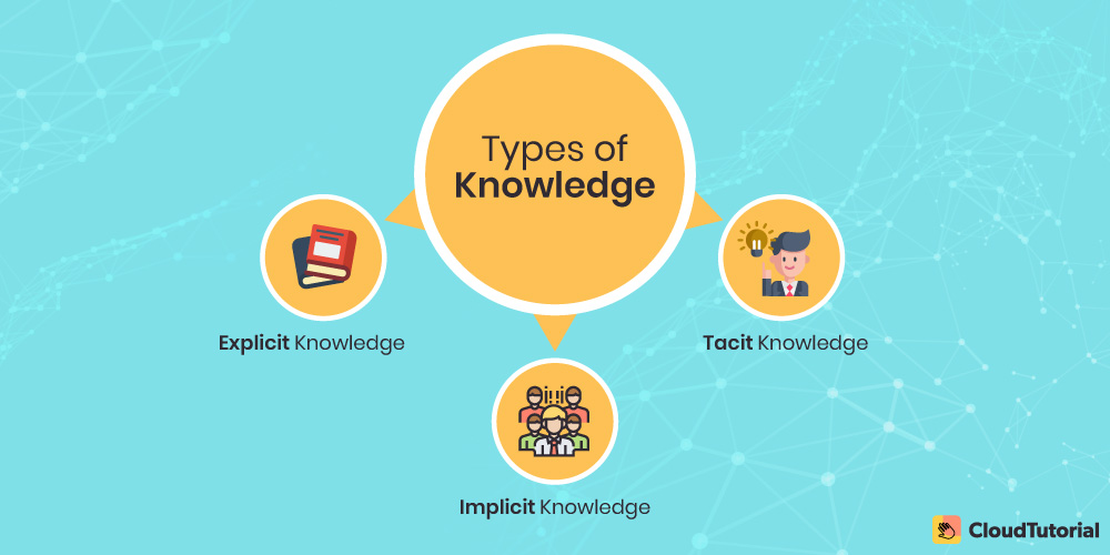 Types of Knowledge: Tacit, Implicit, and Explicit