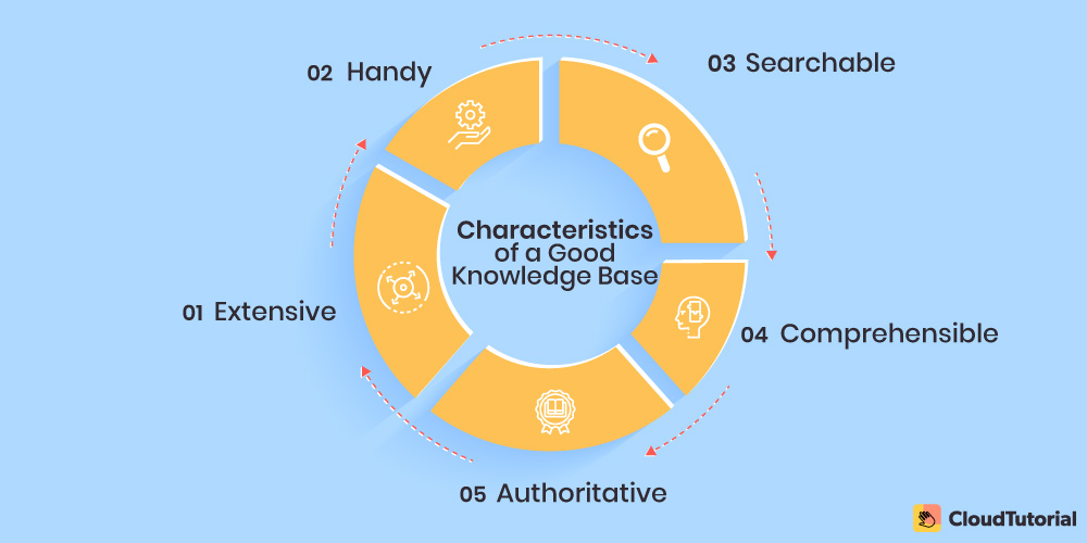 Characteristics of a Knowledge Base