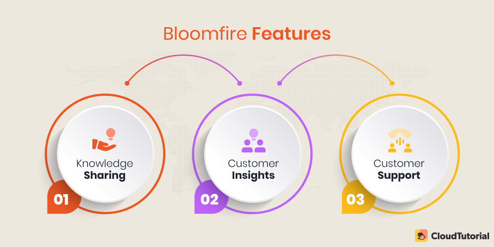 Bloomfire Features