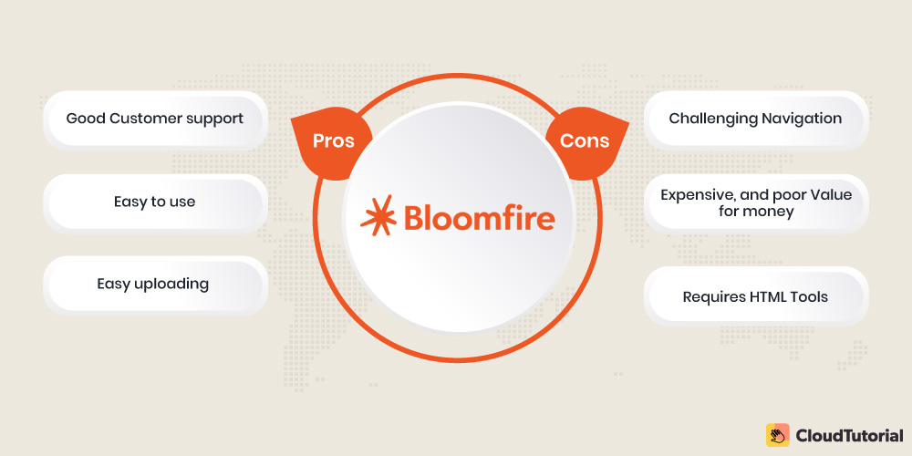 Bloomfire Pros and Cons