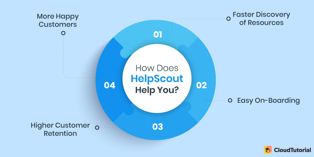 Help Scout Best Used For