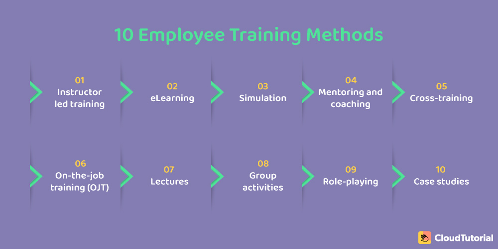 10 Employee Training Methods
