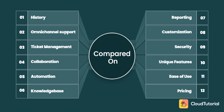 Comparison of freshdesk and zendesk