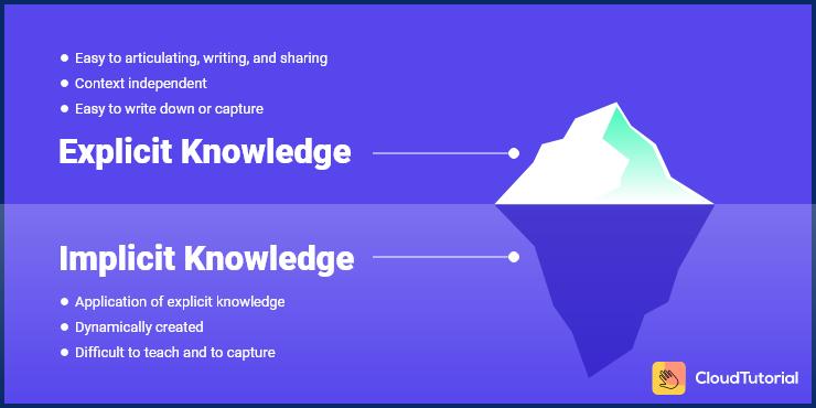 Explicit Knowledge vs Implicit Knowledge
