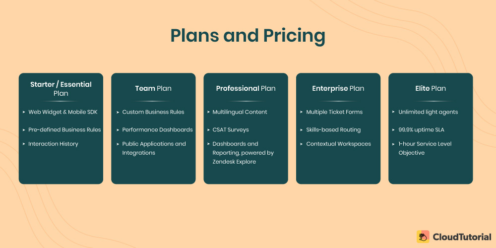 Plans and Pricing of Zendesk