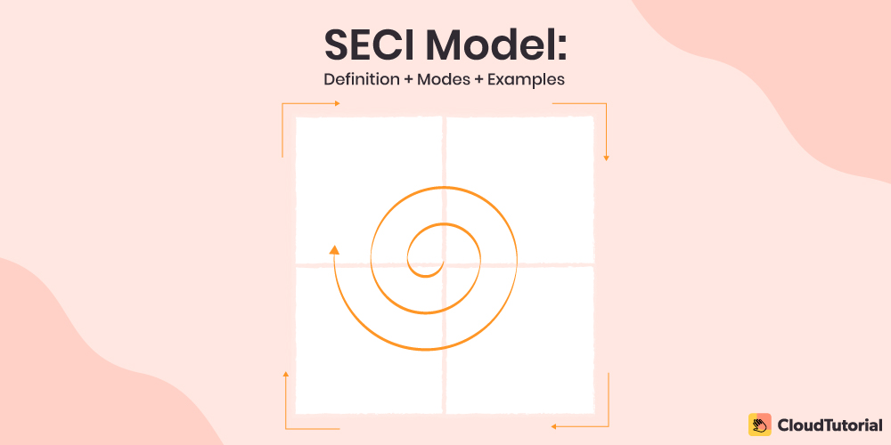 SECI Model - Knowledge Creation & Dimensions