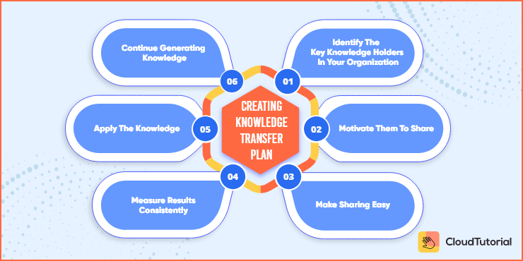 Steps for knowledge transfer Plan