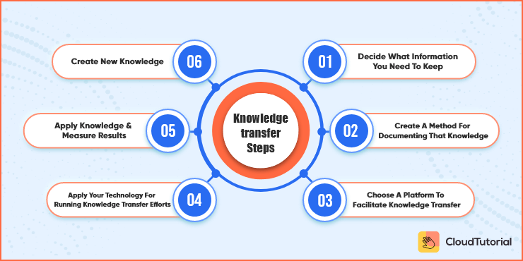 Steps for knowledge transfer