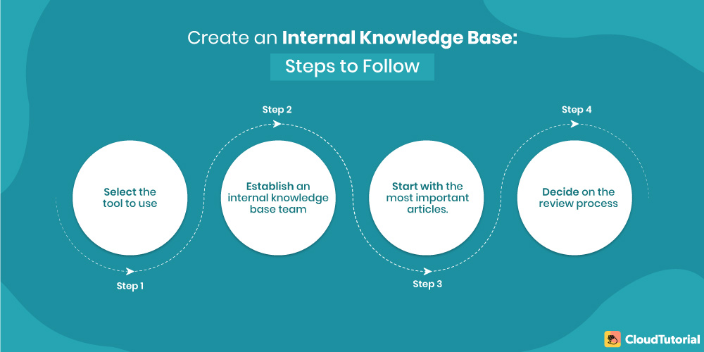 Steps to follow when creating Internal knowledge base