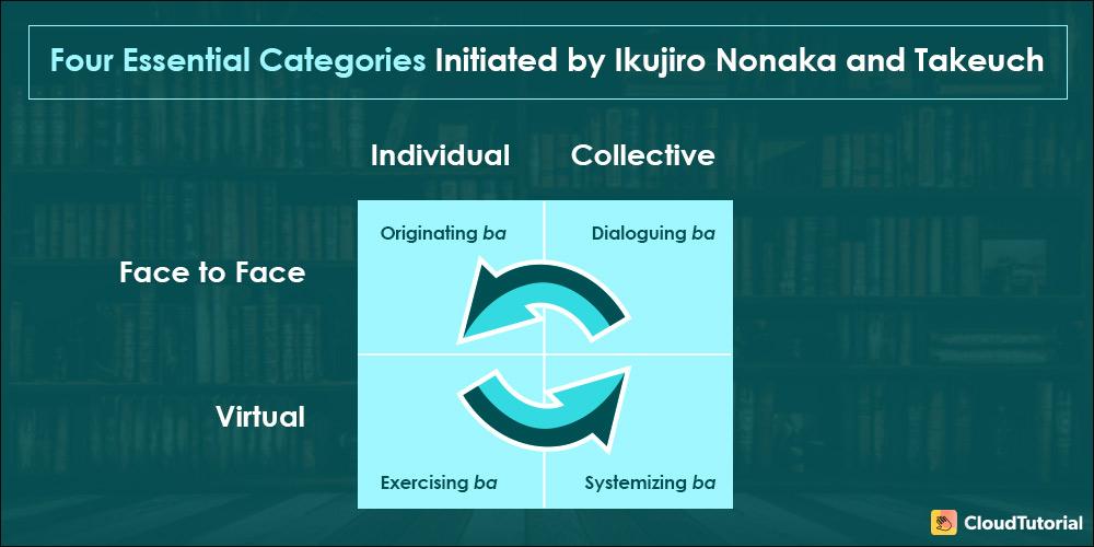 Four Essential Categories of Ba