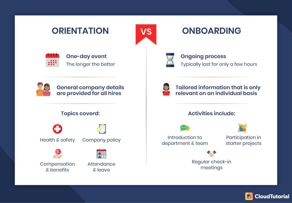 Employee Orientation vs Onboarding