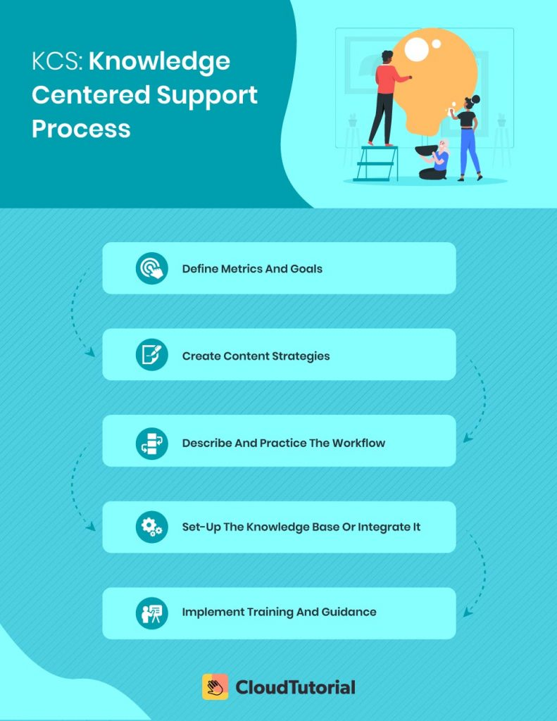 Knowledge Centered Support Process