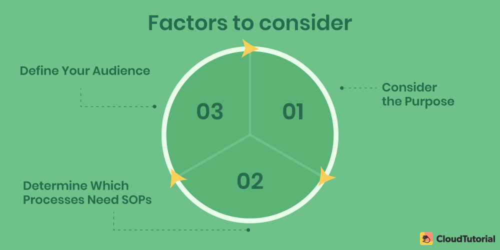 Factors to consider while writing SOPs