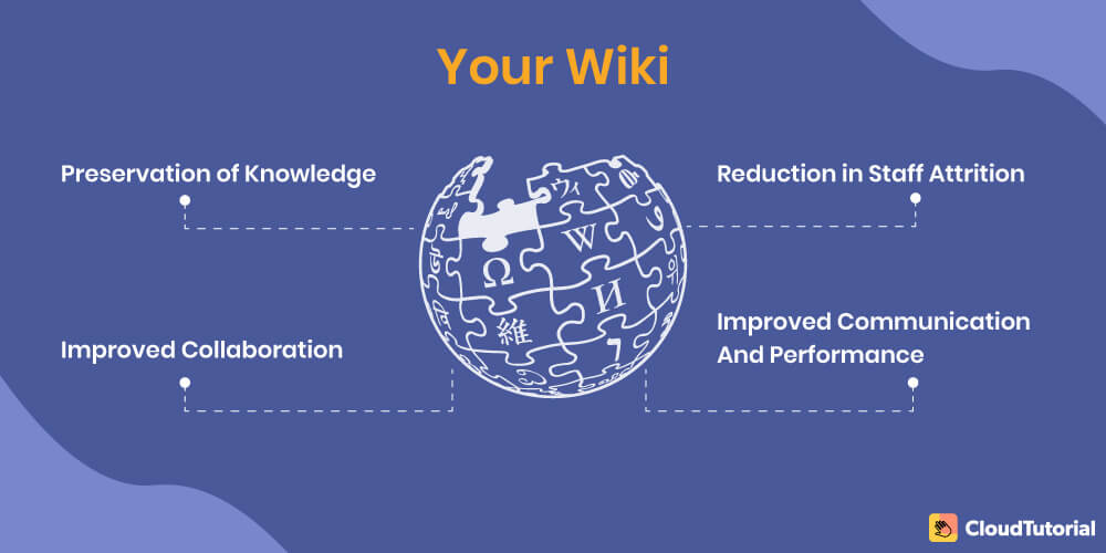 How Companies are Using Corporate Wiki?