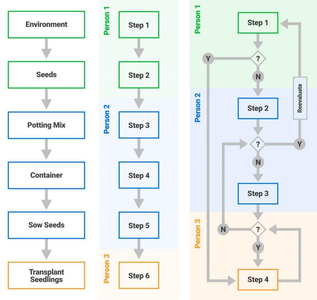 SOP Process Flow Chart