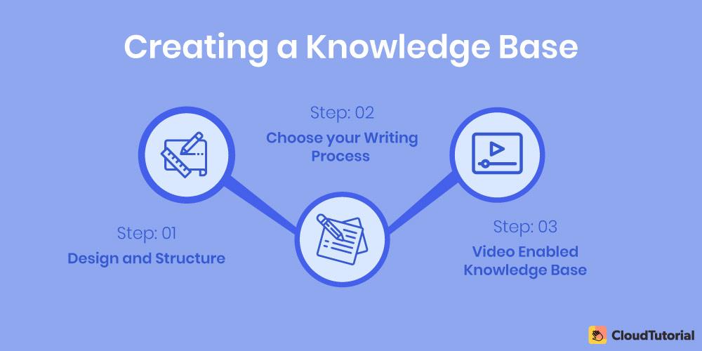Creating Knowledge Base: 3 Steps