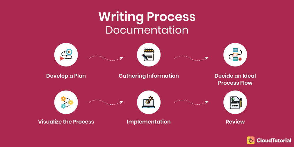 steps to write process documentation