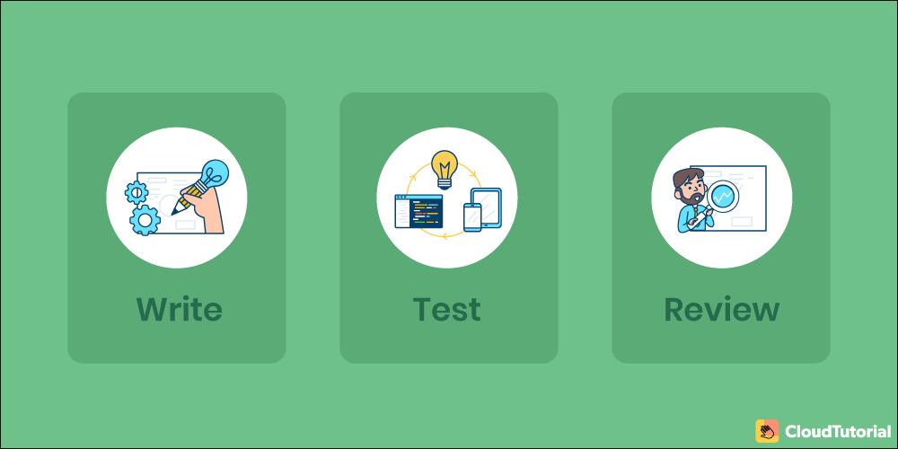 Types of Standard Operating Procedures