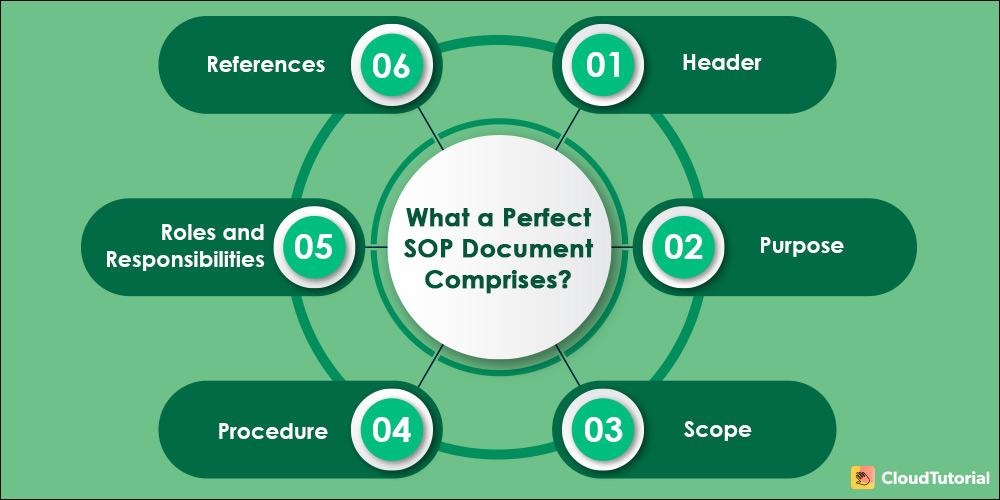 Perfect SOP Document