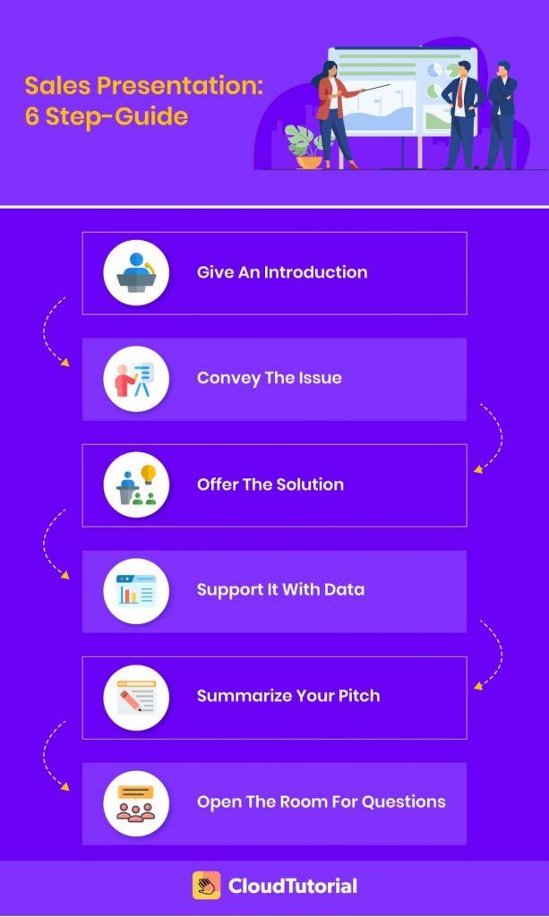 6 step guide for sales presentation