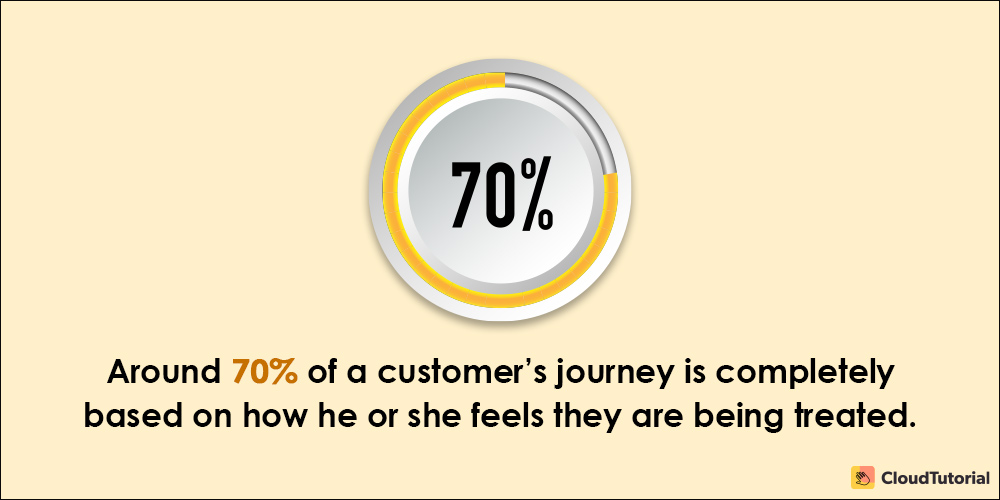 Customer Service Fact