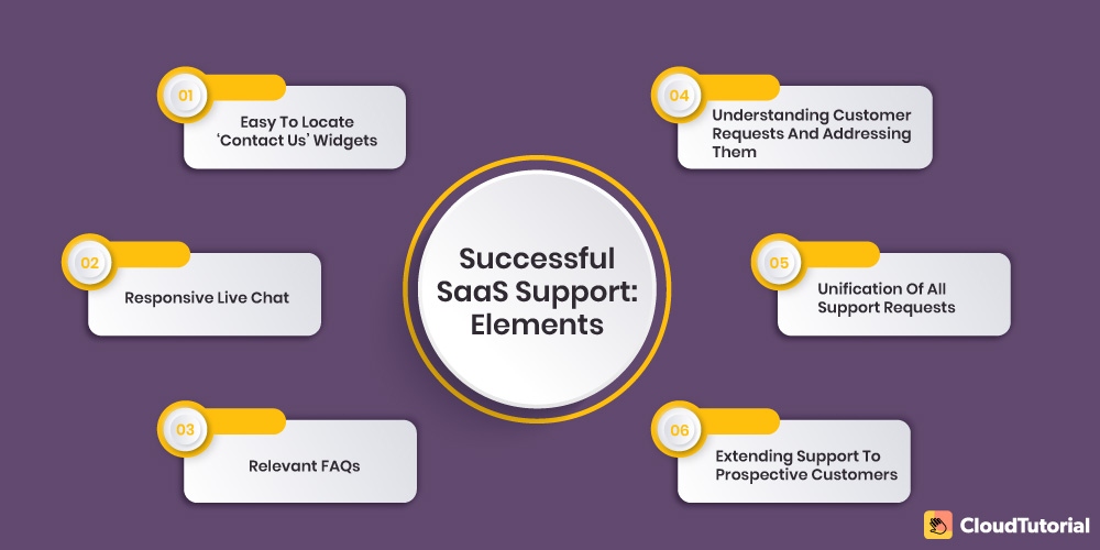 Elements of successful SaaS support