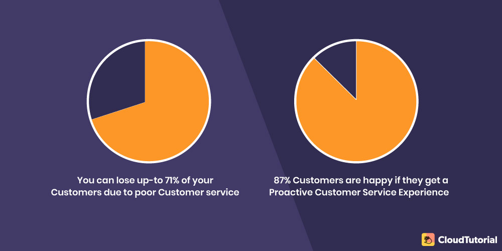 facts on proactive customer service