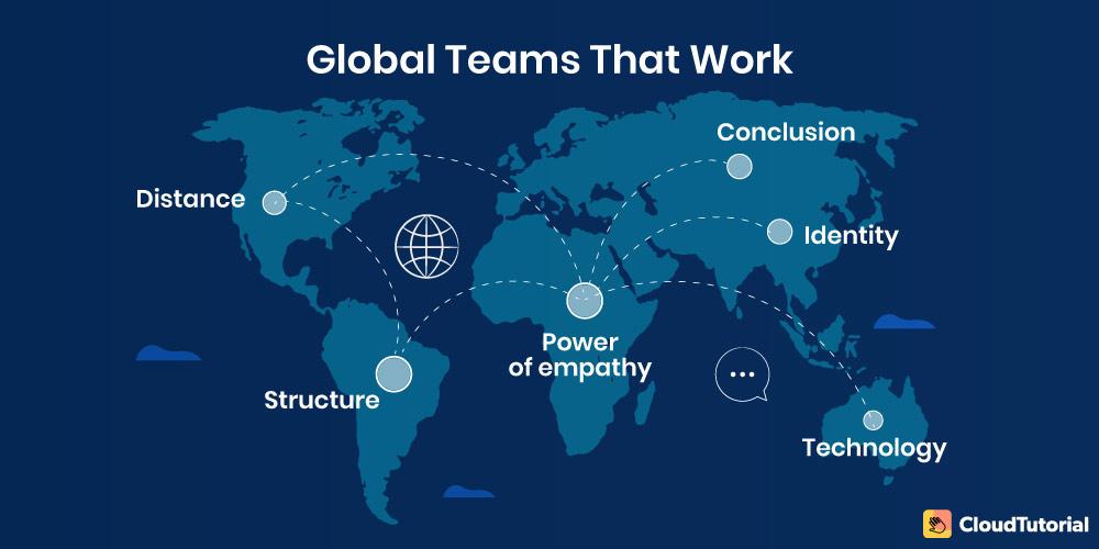 global teams that work