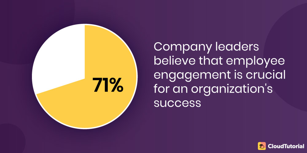 statistics about employee engagement