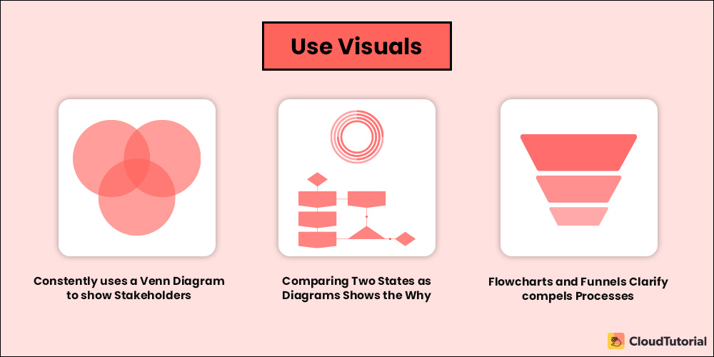Use Visuals in Presentation