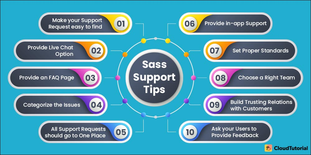 Tips on SaaS Support